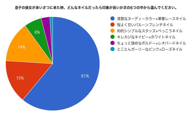 アンケート2_グラフデータ